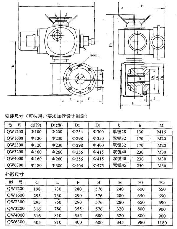 一、概 述   QW型阀门电动装置是我公司ZW型阀门电动装置的派生产品,该产品结构紧凑、起动转矩大、控制精度高、功能齐全、性能可靠、安装调整简便。   该阀门电动装置适用于蝶阀、球阀、旋塞阀等部分回转阀门和类似设备,它与阀门配套组成电动阀门,用来驱动和控制阀门的开启和关闭,操作人员既能在控制室内远距离对阀门进行控制,亦能在现场手动操作。QW型阀门电动装置广泛应用于给排水、供热、电站、化工、食品、纺织、造纸、制药、船舶、钢铁、煤碳等工业部门。   二、技术条件和性能参数   1、技术条件:   电源:3